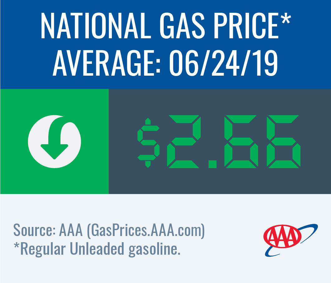 Today's National Gas Price Average is $2.66