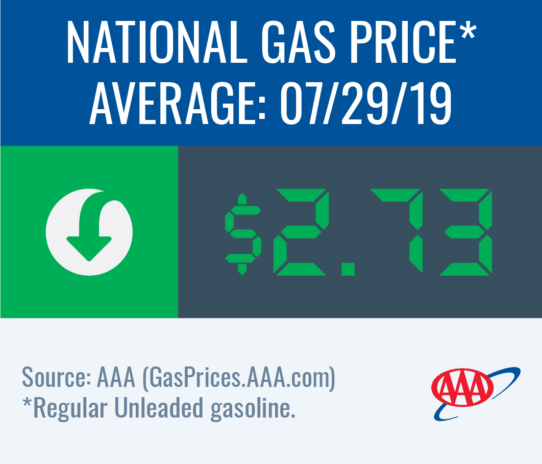 National gas price average down to $2.73 this week