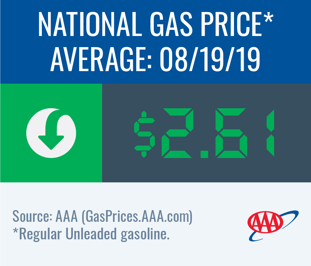 National gas price average down to $2.61 this week
