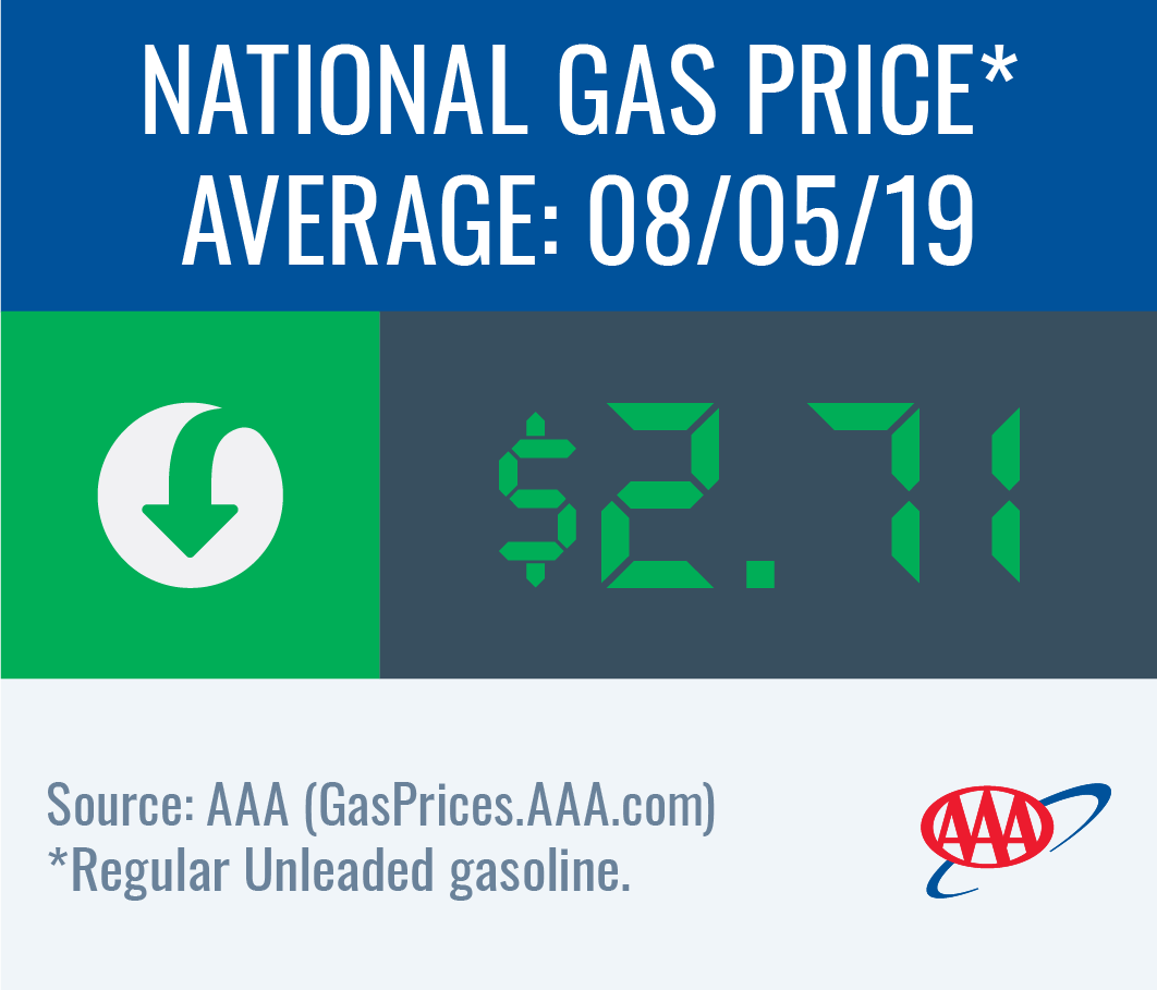 National gas price average down to $2.71 this week
