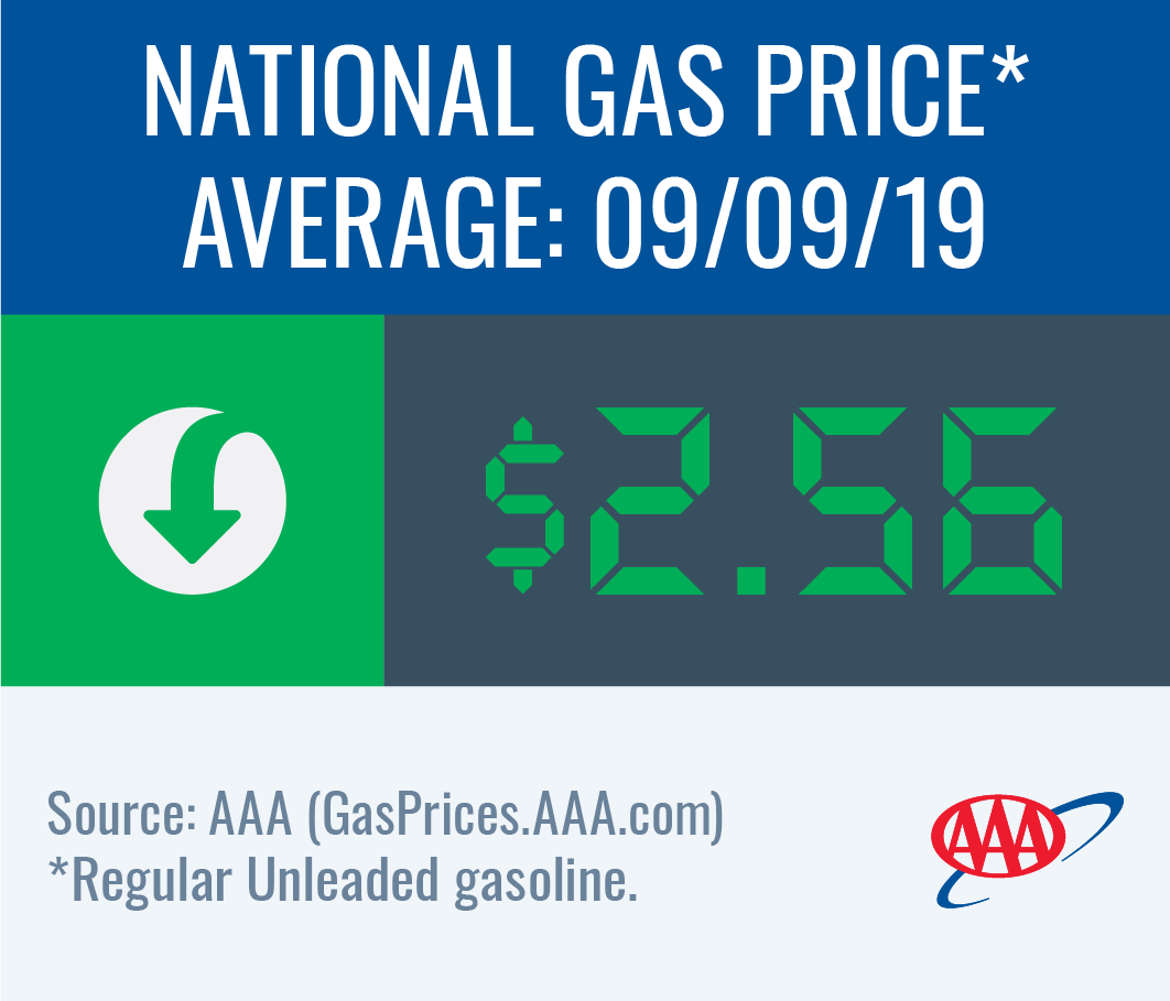National gas price average down to $2.56 this week
