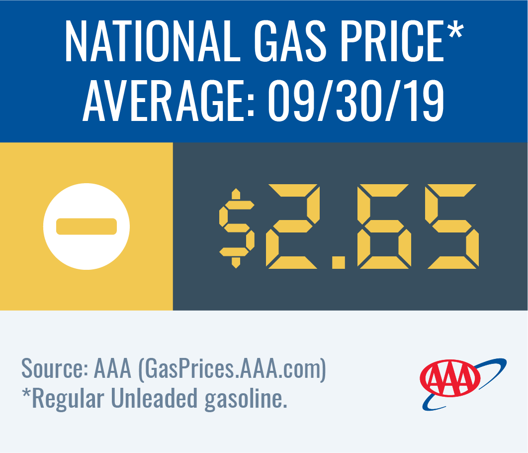 National gas price average holds at $2.65 this week
