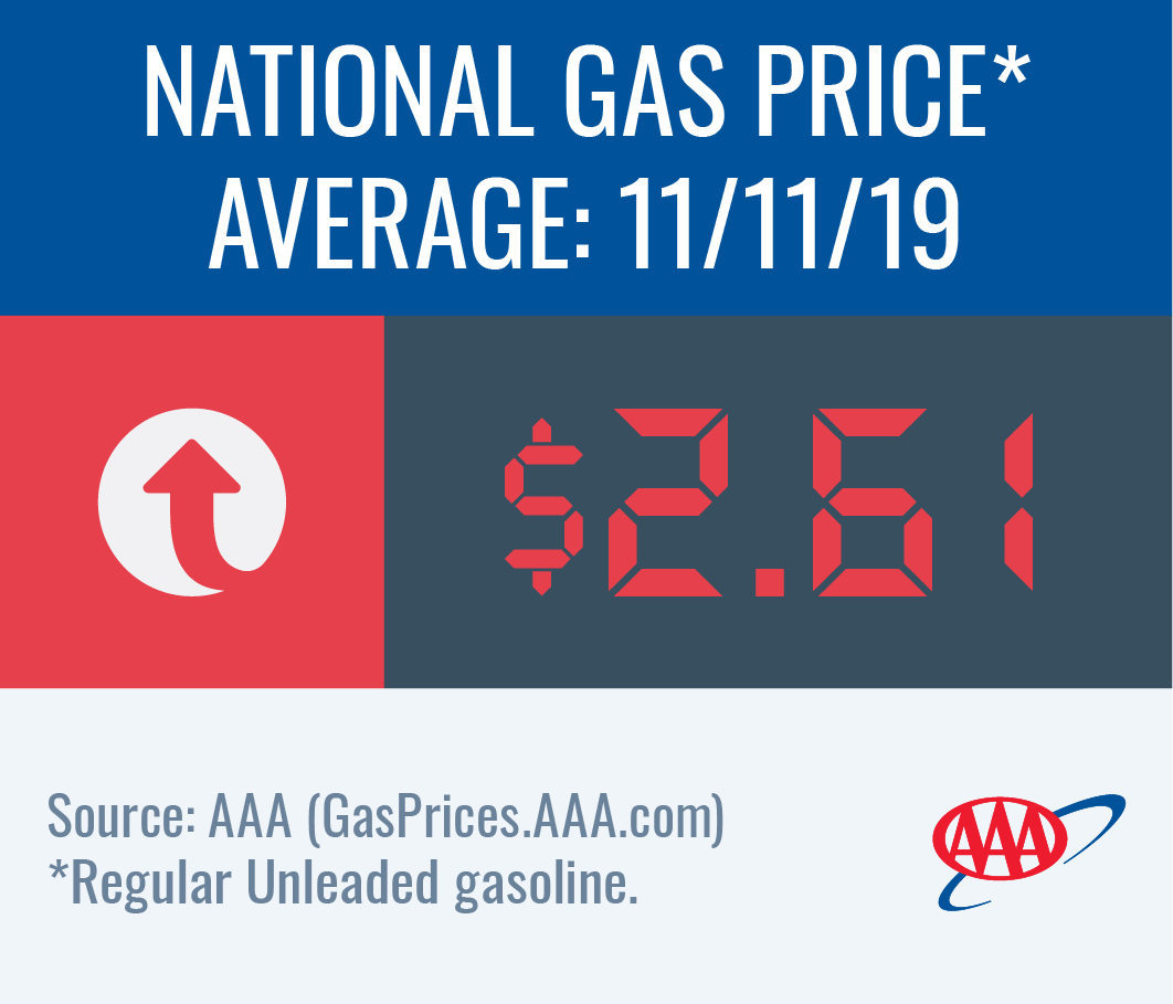 National gas price average increases to $2.61 this week
