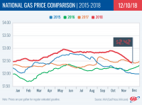 image graph of National gas price comparison from 2018 to 2018
