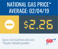 image of national gas average for date