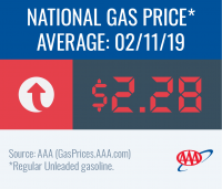 graphic image of national gas price average