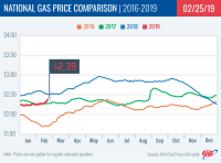 image of national gas price comparison chart