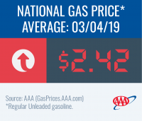 image of national gas price average for March 4 2019