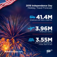Independence Day travel forecast statistics
