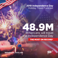 48.9 Million Americans will travel this Independence Day