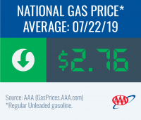 National gas price average is down to $2.76 this week