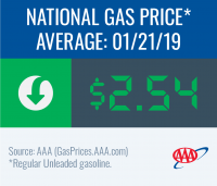 National gas price average decreases to $2.54 this week