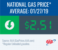 National gas price average decreases to $2.51 this week