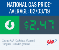 National gas price average decreases to $2.47 this week