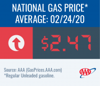National gas price average increases to $2.47 this week