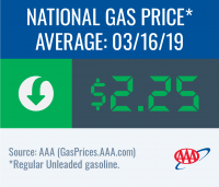 National gas price average decreases to $2.25 this week