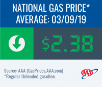National gas price average decreases to $2.38 this week