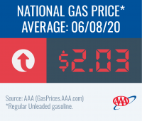 National gas price average increases to $2.03 this week