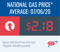 National gas price average increases to $2.18 this week